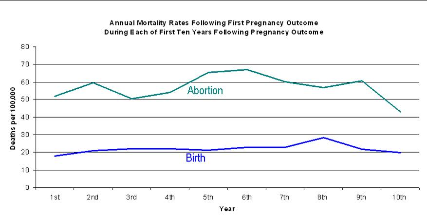 Abortions Increase Risk of Maternal Death: New Study | After