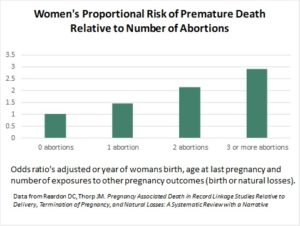 Graph of proportional risk of premature deaths relative to the number of abortions to which a woman is exposed.