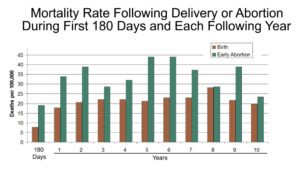 10 Year Mortality Rate Following Abortion vs Delivery