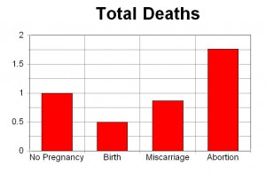 Abortion Risks: A list of major physical complications
