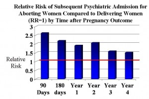 Abortion Risks: A list of major psychological complications related to abortion